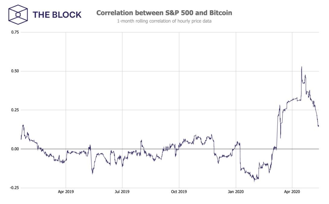 Bitcoin Correlation with S&P 500